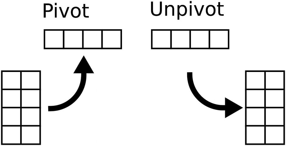 Listagg Multiple Columns