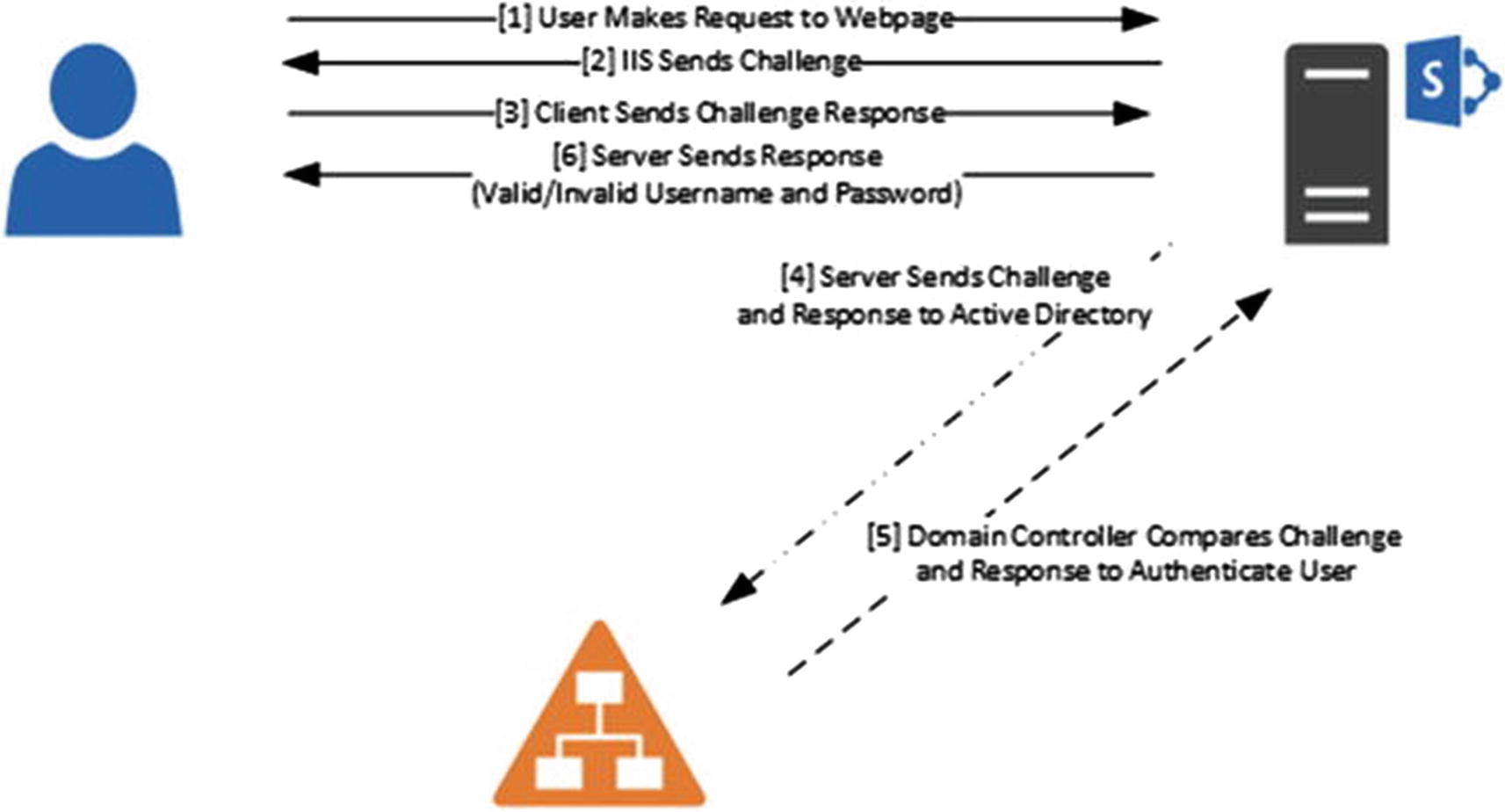 Configuring Authentication and Security   SpringerLink