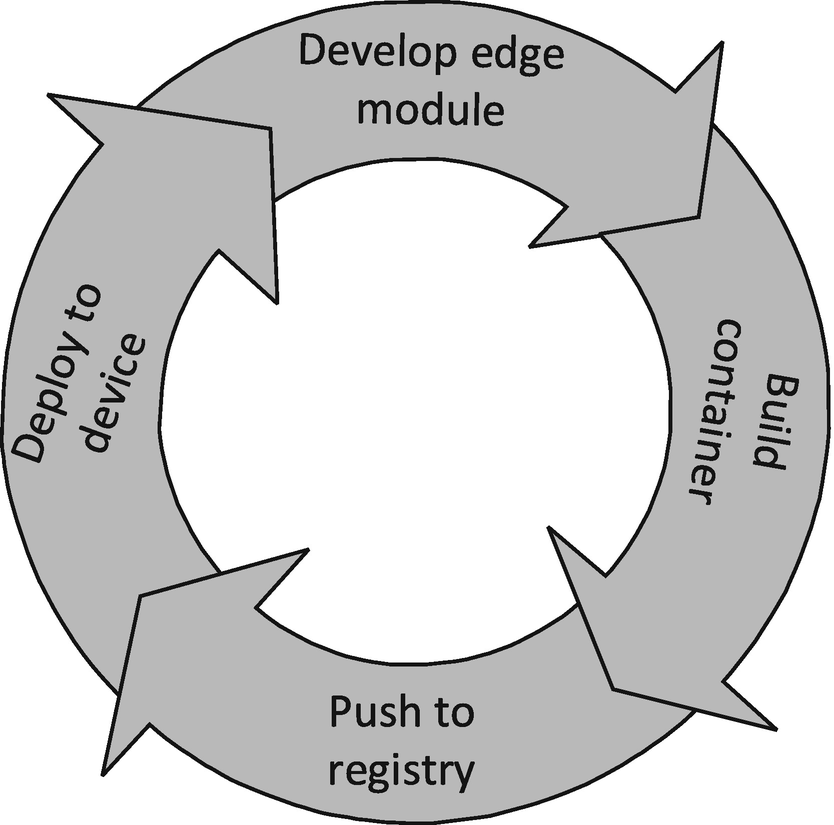 Developing and Debugging Edge Modules | SpringerLink