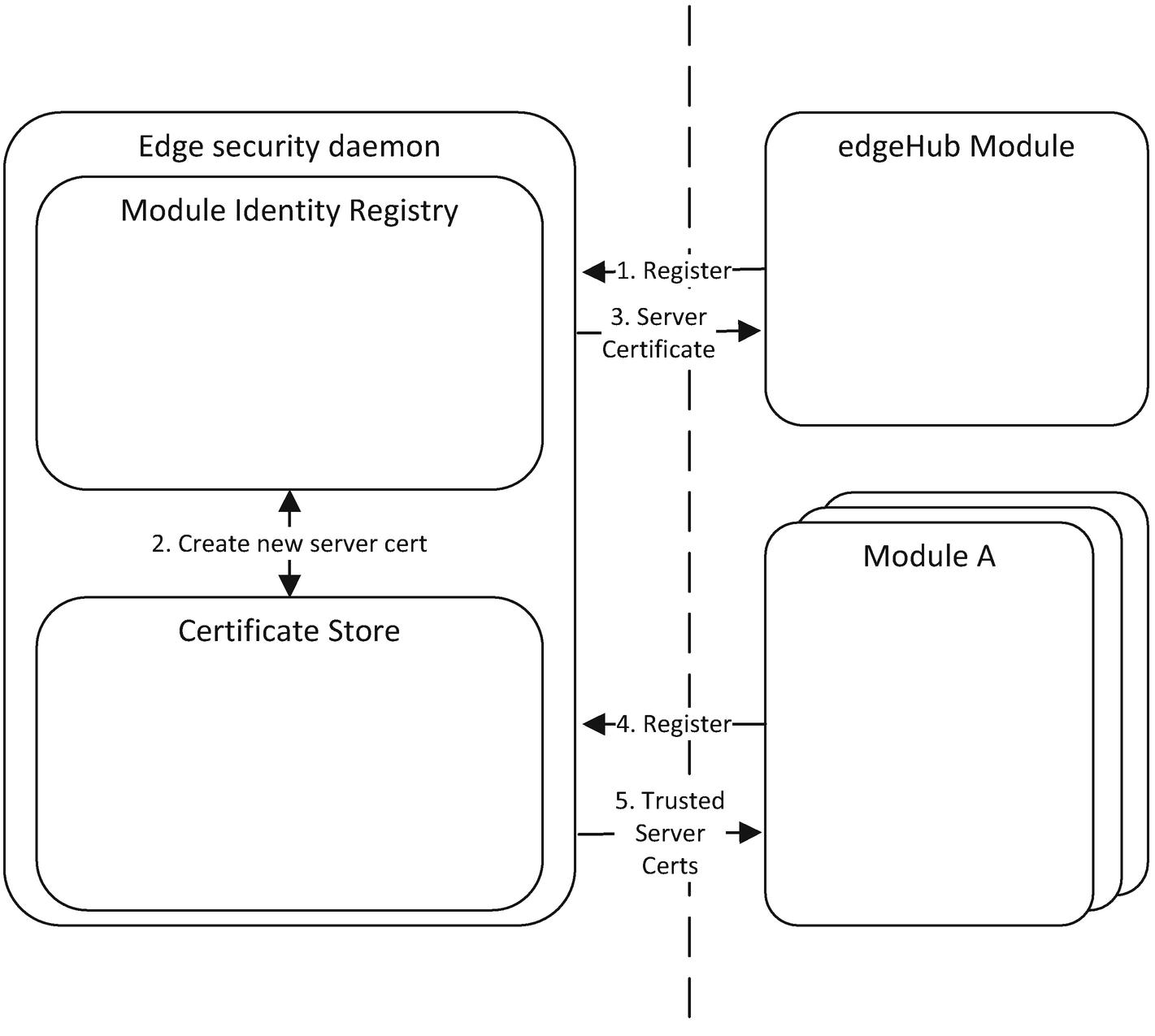 Azure IoT Edge Security | SpringerLink