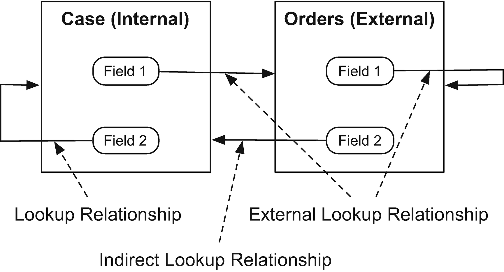 The Salesforce Data Model: Objects, Fields, and