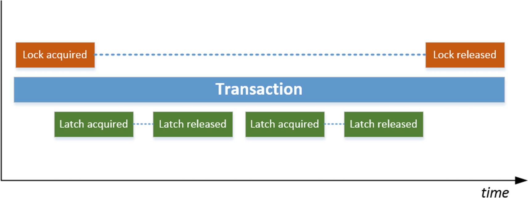 Latch-Related Wait Types | SpringerLink