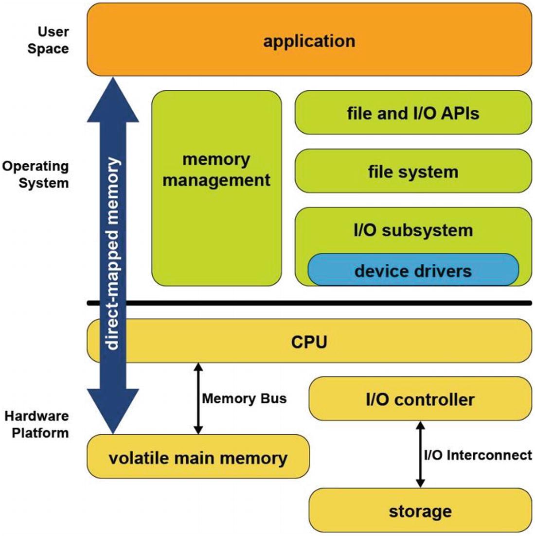 Operating System Support For Persistent Memory Springerlink