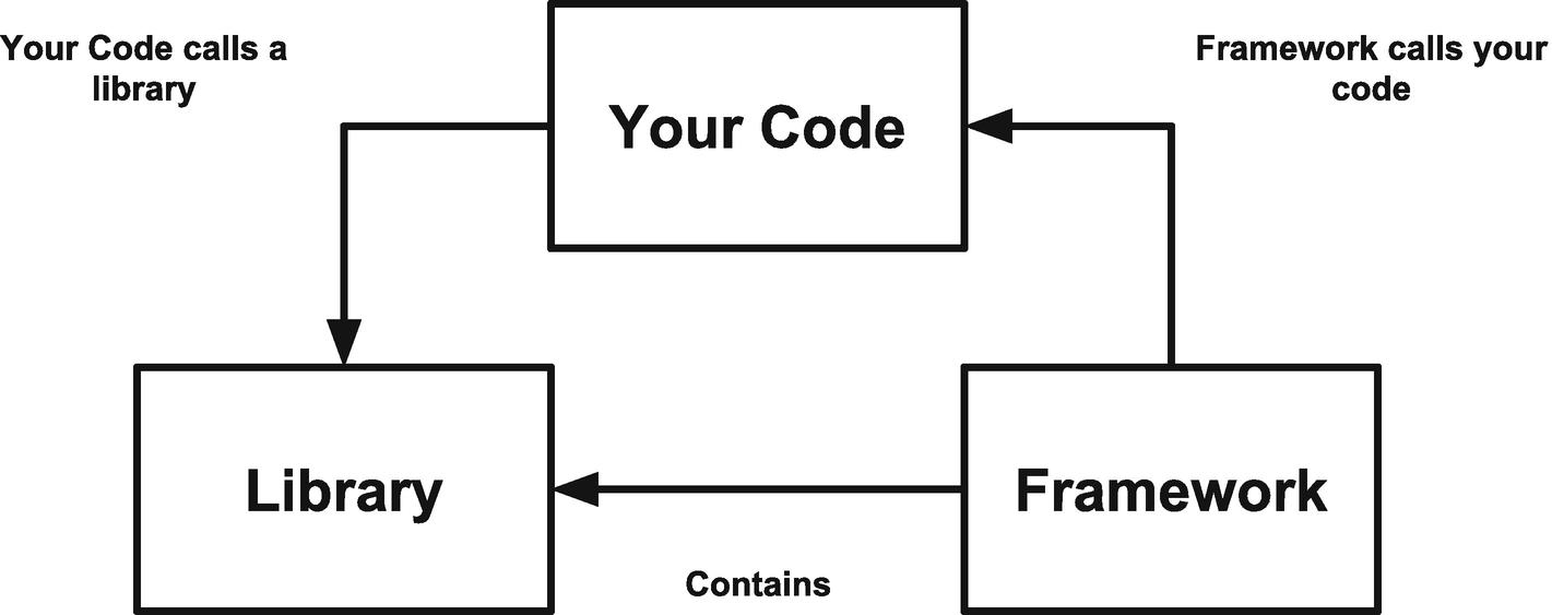 Let's Talk About Frameworks | SpringerLink