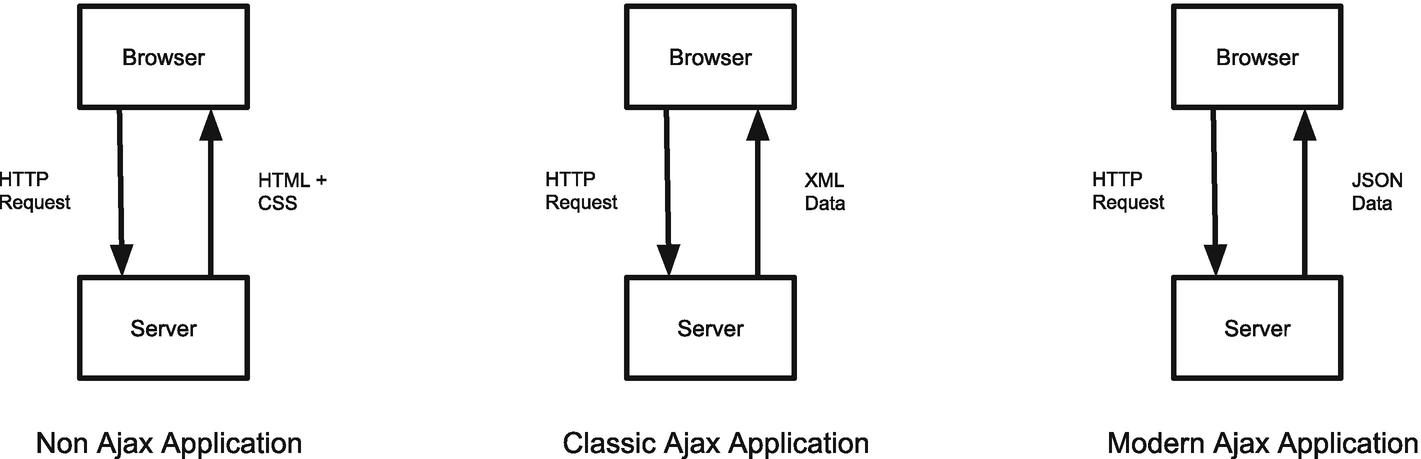 HTTP Requests | SpringerLink
