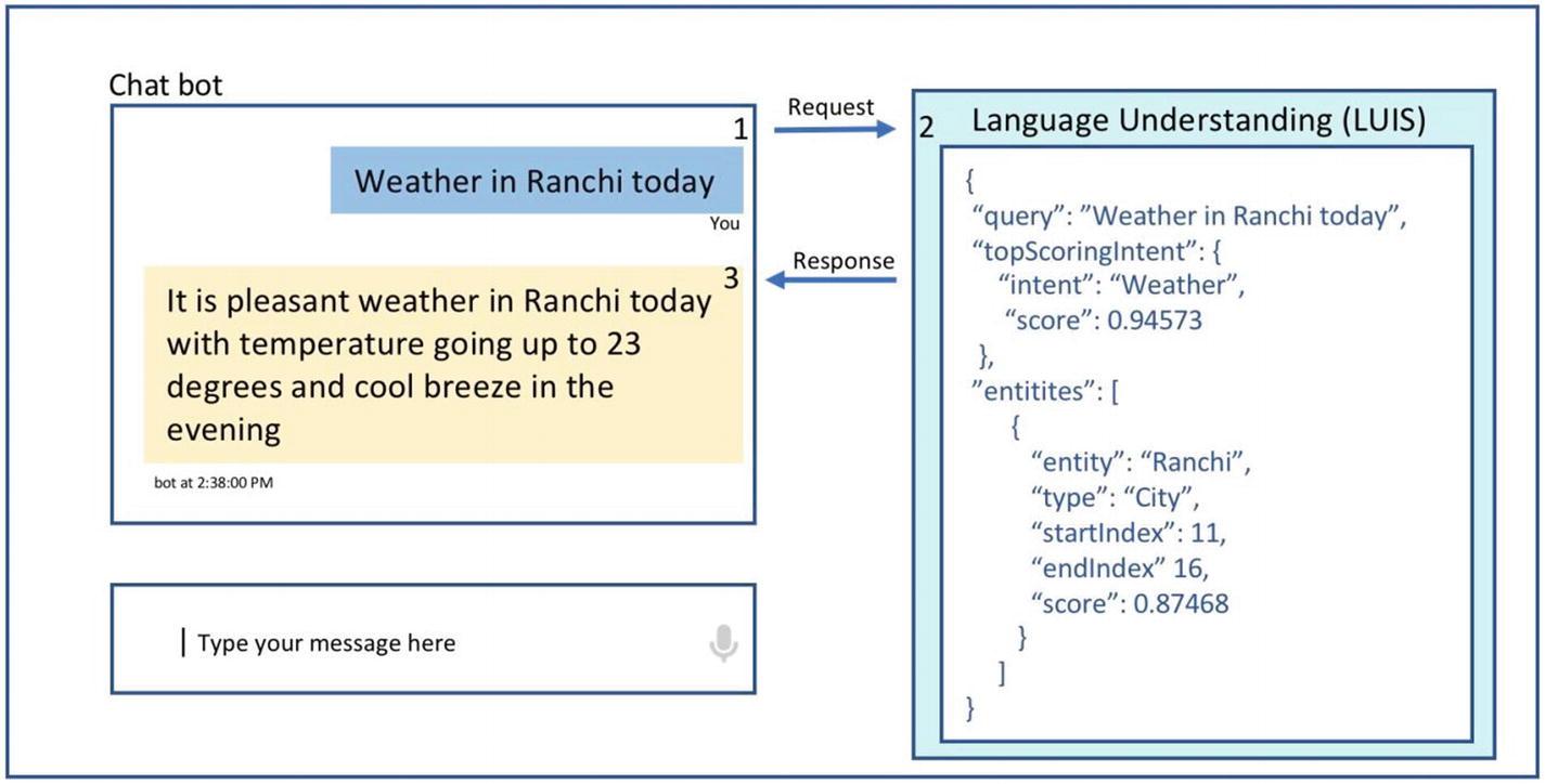 Introduction to Microsoft Bot, RASA, and Google Dialogflow