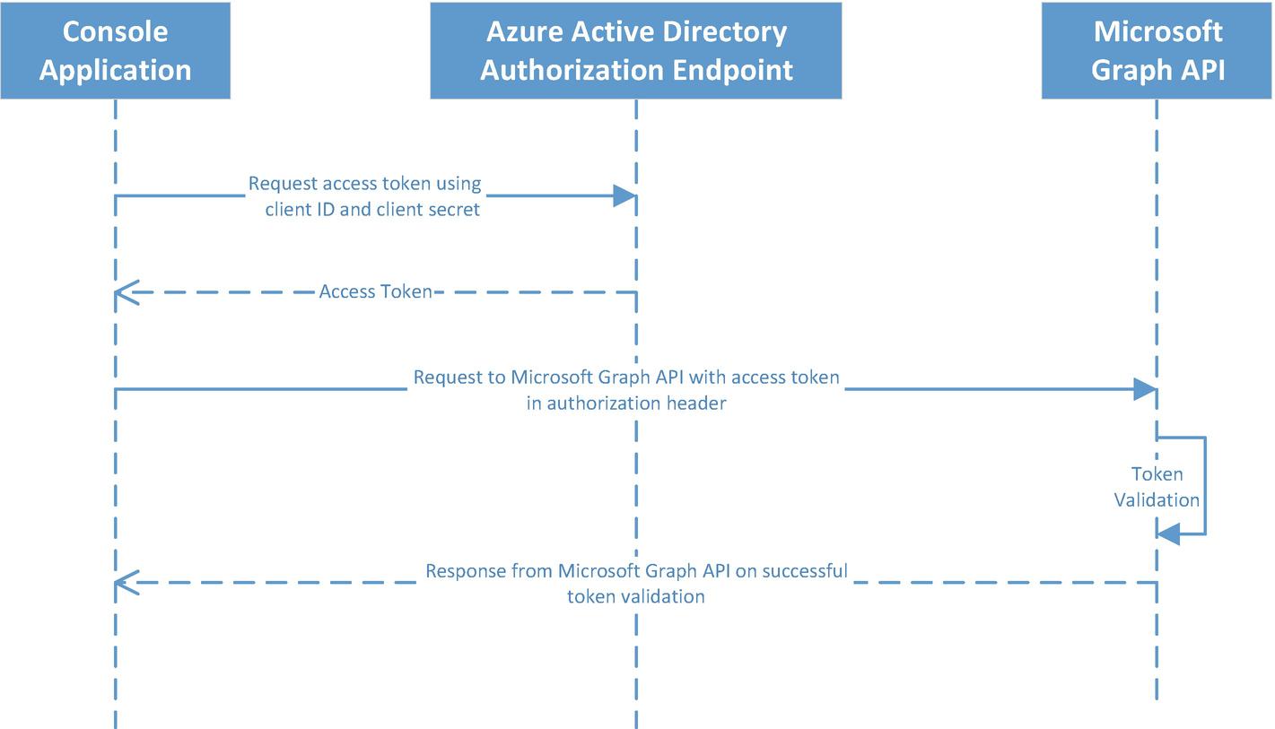 Active Directory Custom Data Extensions | SpringerLink
