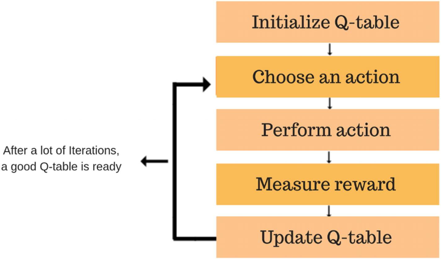 Introduction to Reinforcement Learning | SpringerLink