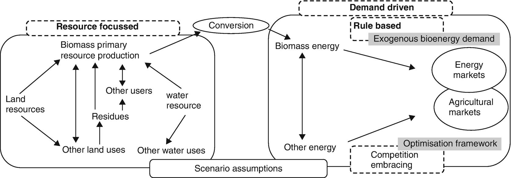 Biomass Resources, Worldwide | SpringerLink