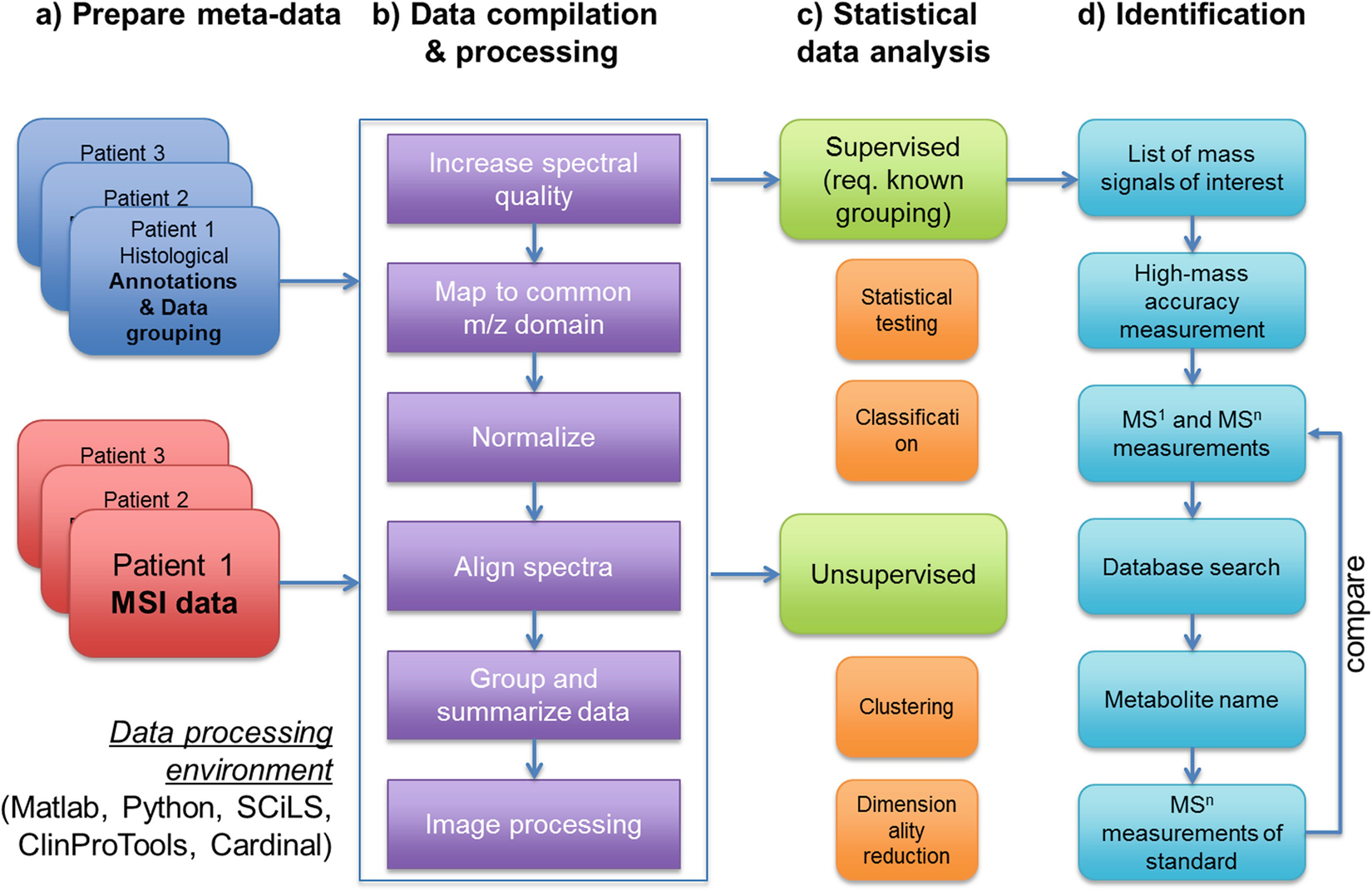 Mass Spectrometry Imaging of Metabolites | SpringerLink