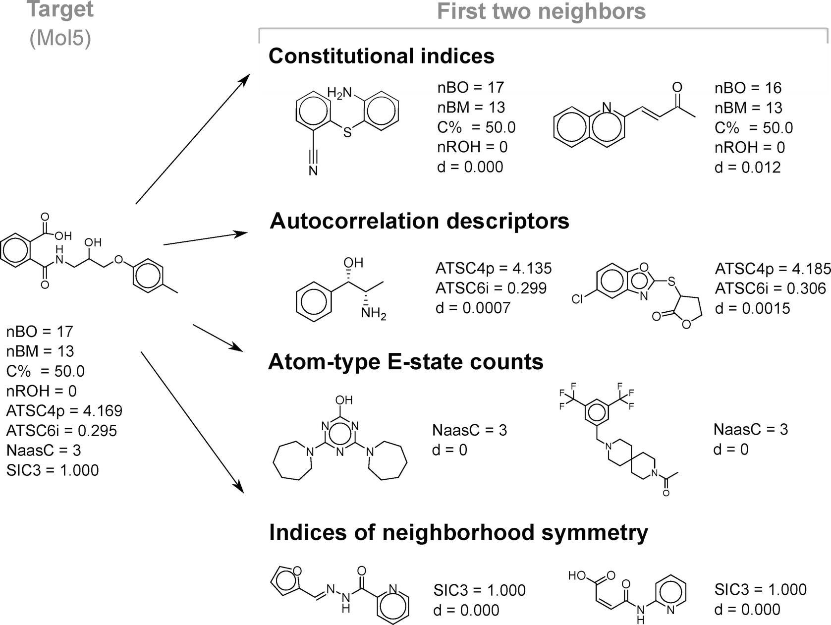 Molecular Descriptors for Structure–Activity Applications: A Hands
