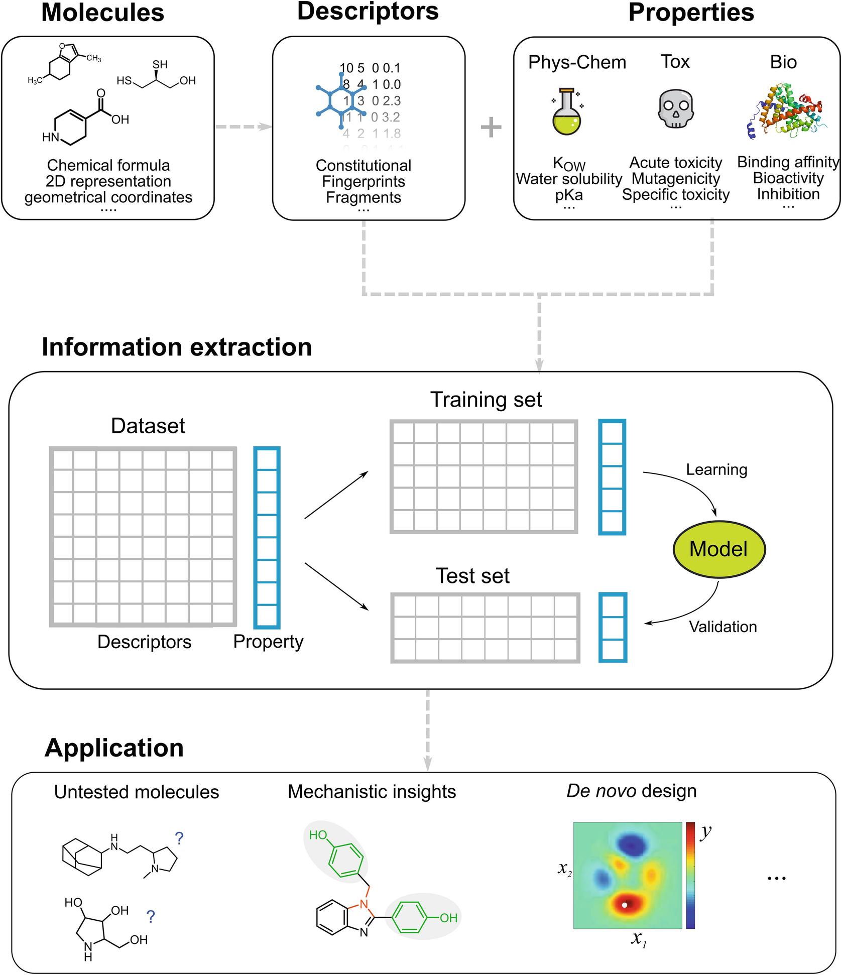 Molecular Descriptors for Structure–Activity Applications A Hands