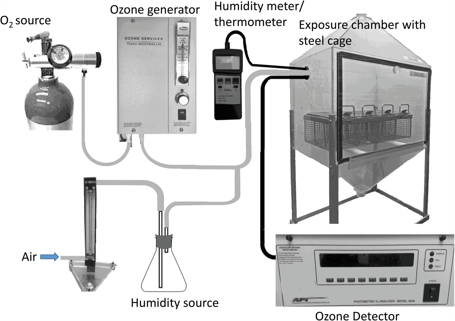 Assessment Of Ozone Induced Lung Injury In Mice Springerlink Generator Circuit Air Fig 1 Exposure Setup