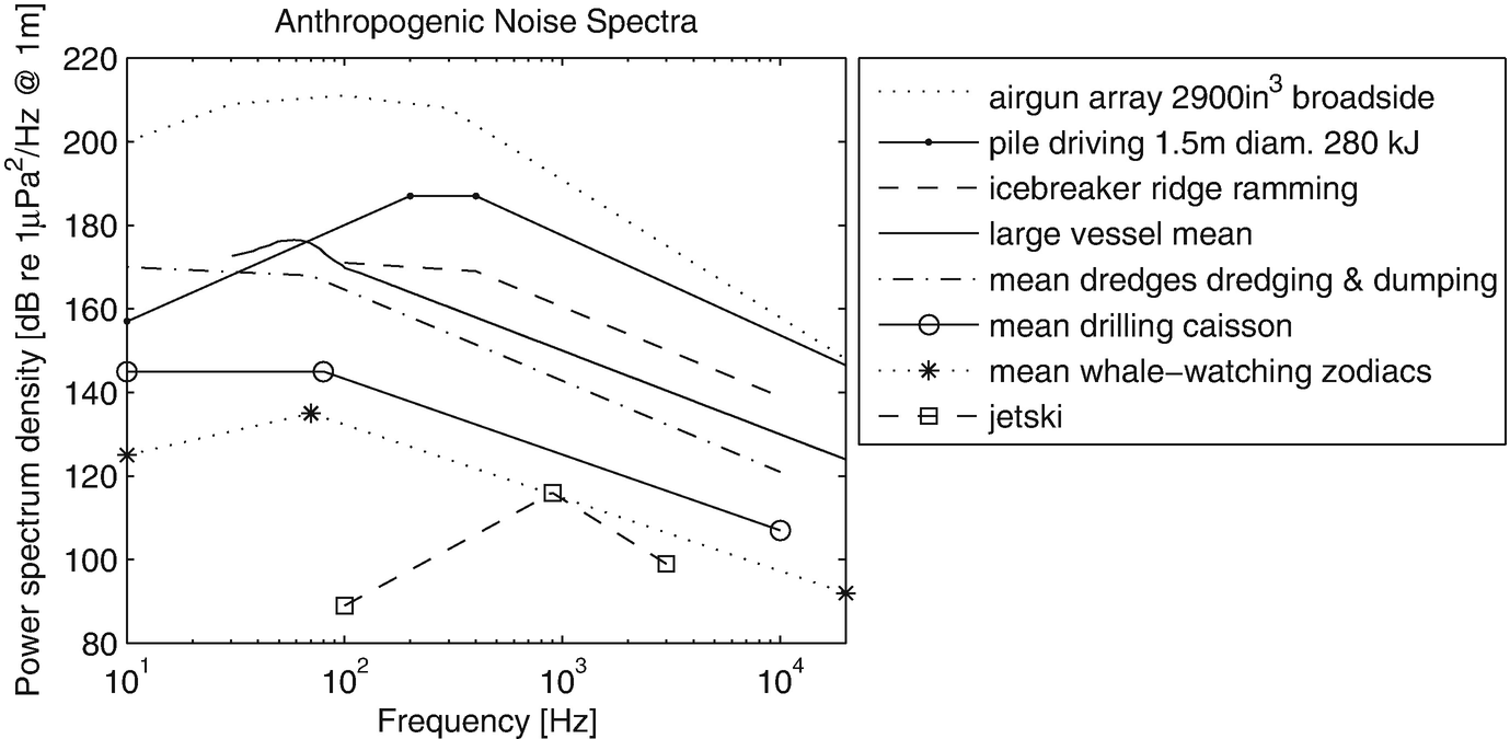 Effects of Noise on Marine Mammals | SpringerLink