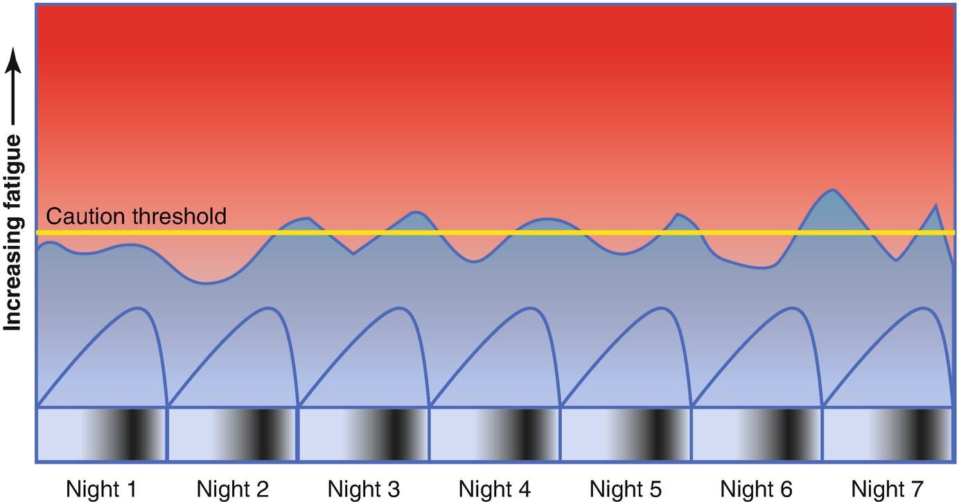 Fatigue Management | SpringerLink