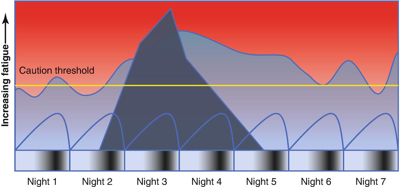 Fatigue Management   SpringerLink