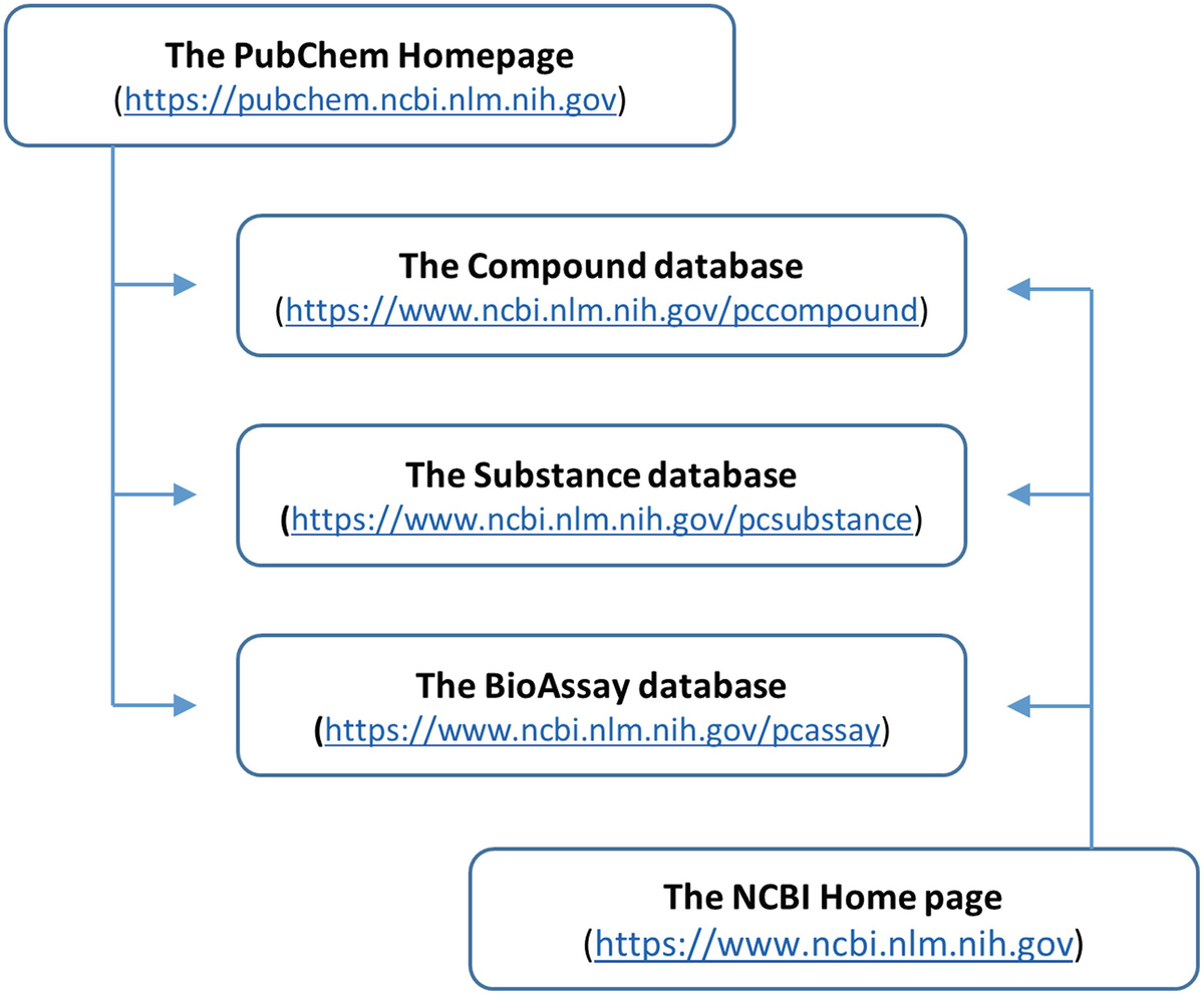 Finding Potential Multitarget Ligands Using PubChem | SpringerLink