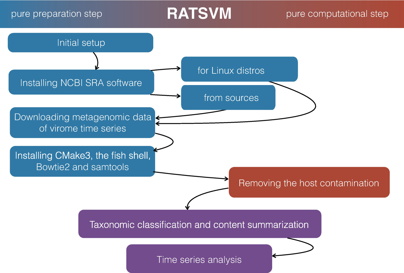 Robust Analysis of Time Series in Virome Metagenomics