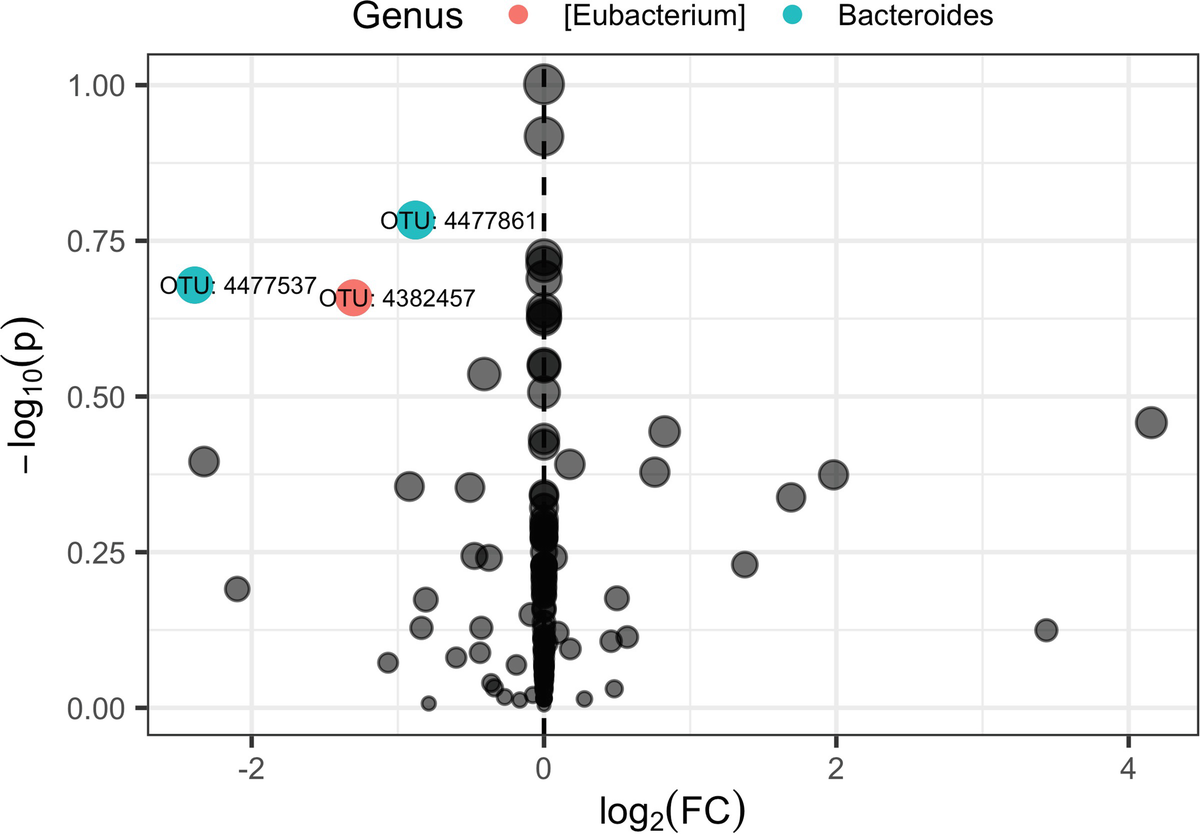 Normalization of Microbiome Profiling Data | SpringerLink