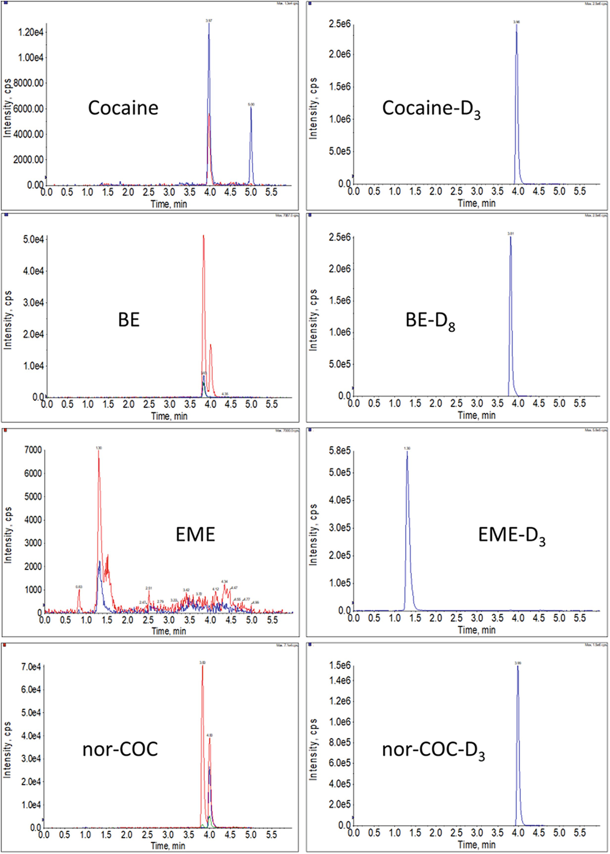 Determination of Cocaine and Metabolites in Dried Blood Spots by LC