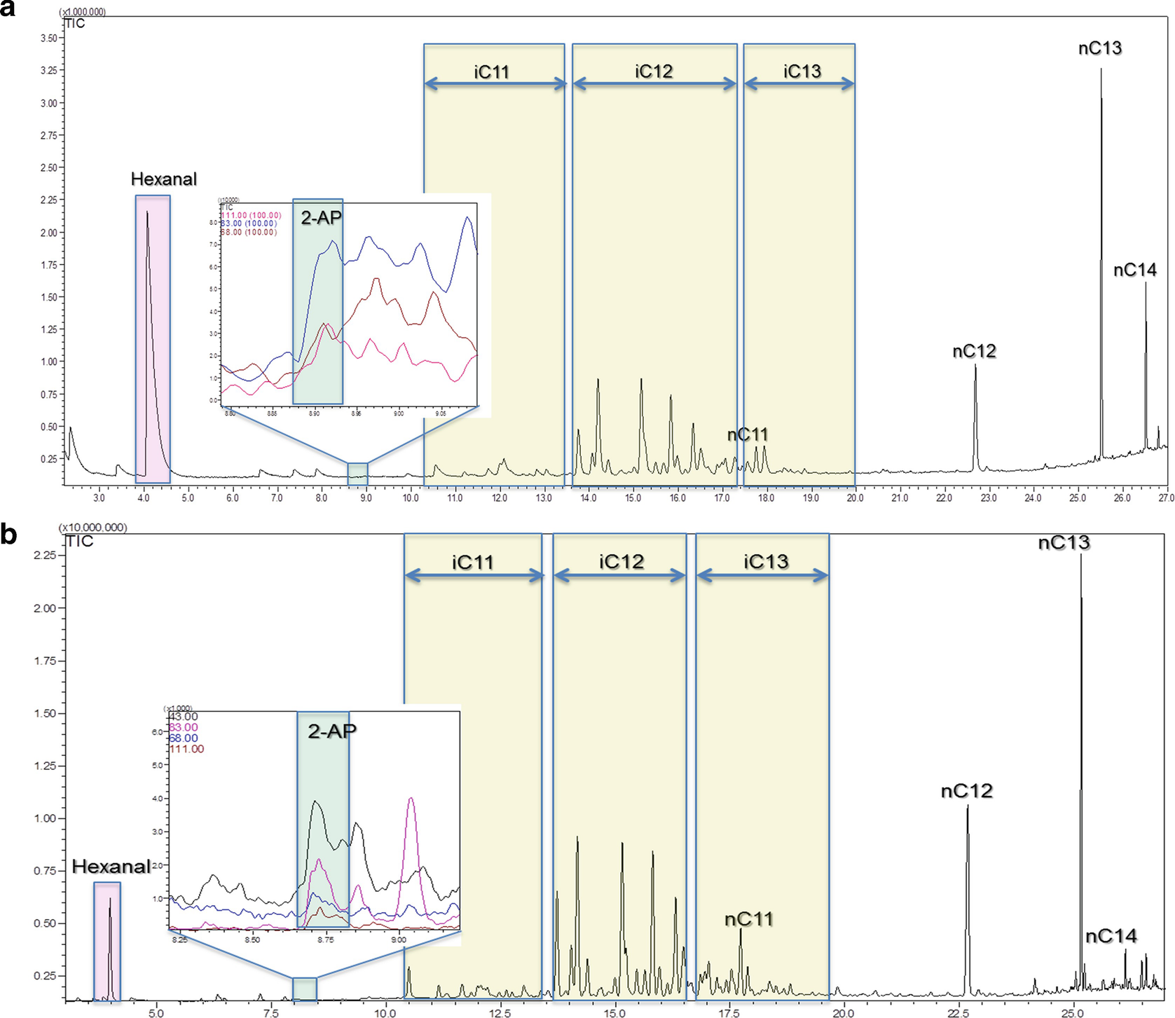 Rice Grain Quality Benchmarking Through Profiling of Volatiles and ...