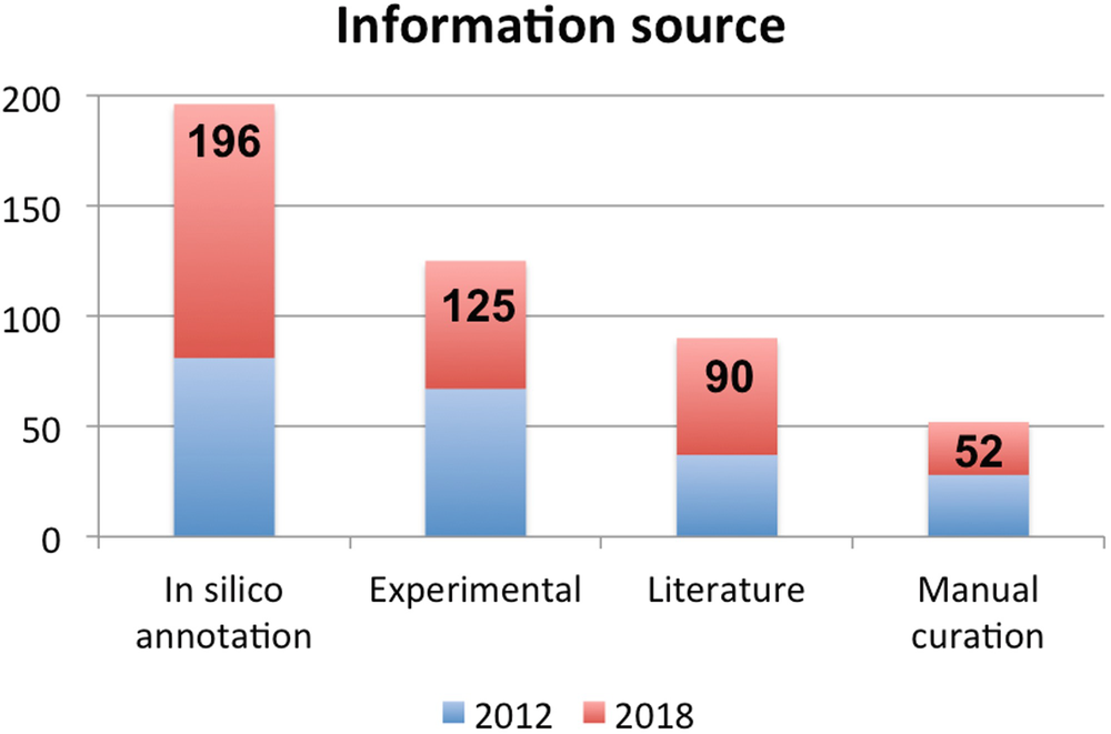 Noncoding RNAs Databases: Current Status and Trends | SpringerLink