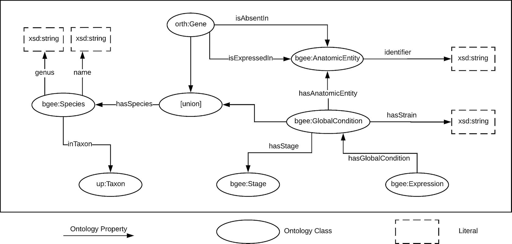 Semantic Integration and Enrichment of Heterogeneous Biological ...