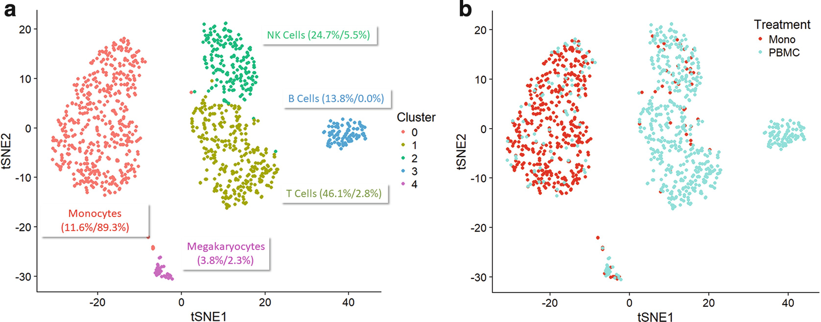 Single-Cell RNA-Sequencing of Peripheral Blood Mononuclear