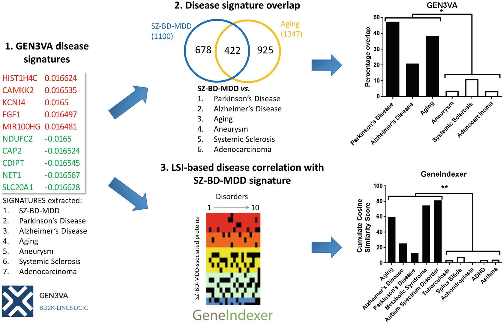 Enhanced Molecular Appreciation of Psychiatric Disorders
