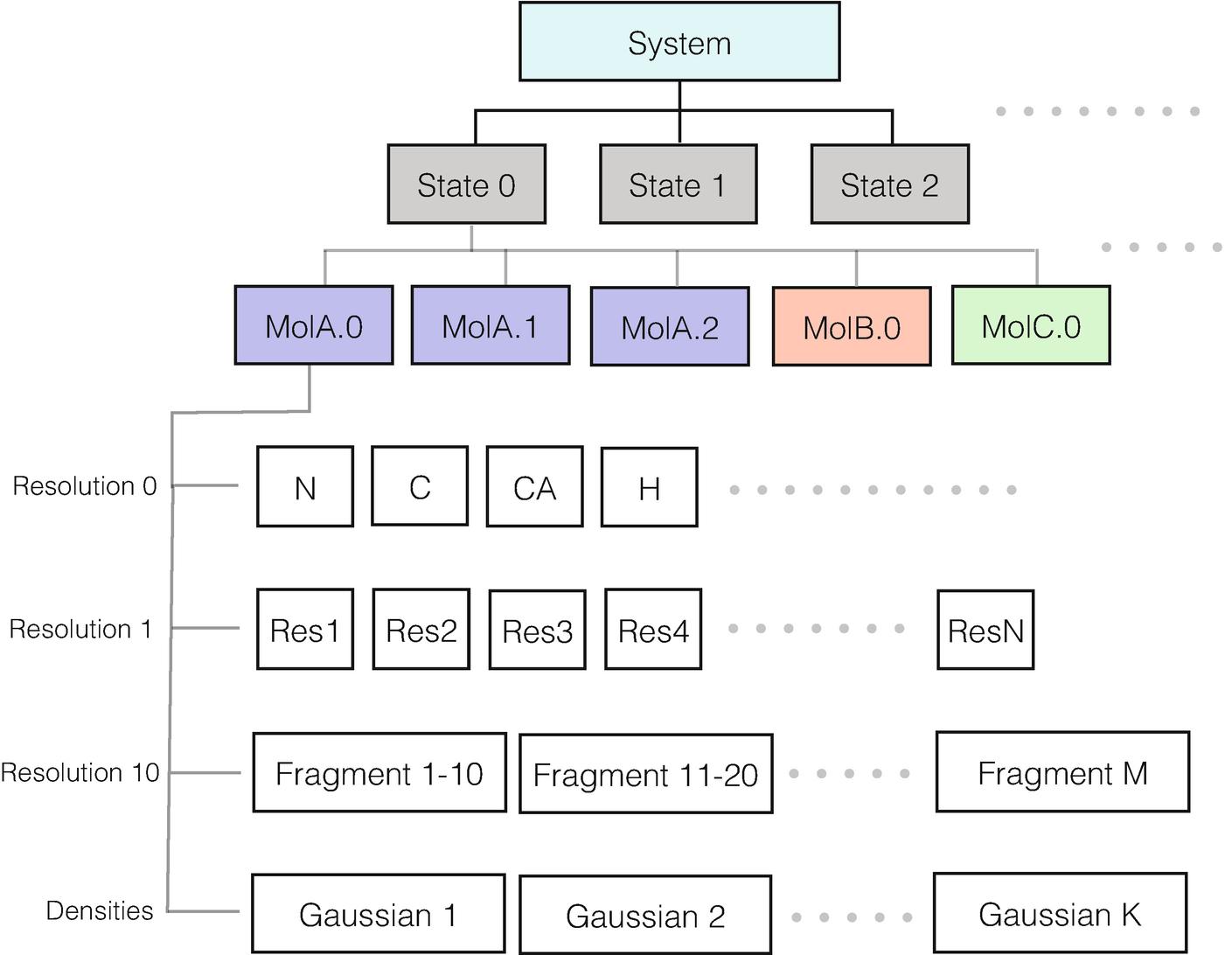 Modeling Biological Complexes Using Integrative Modeling