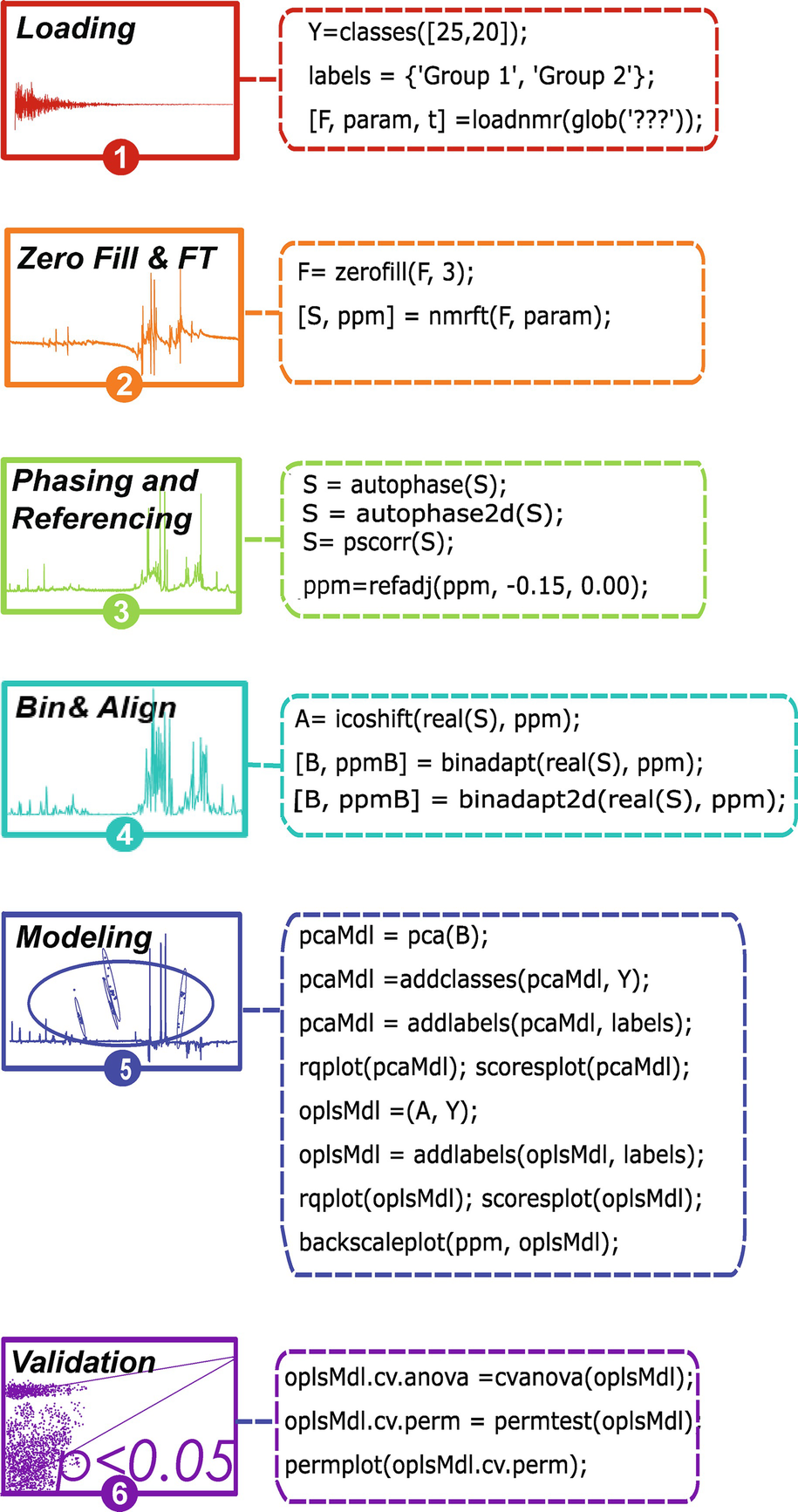NMR Metabolomics Protocols for Drug Discovery   SpringerLink