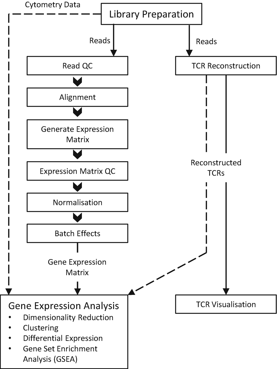 Single-Cell Transcriptome Analysis of T Cells | SpringerLink