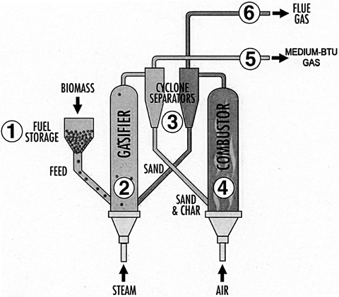 Combustion And Incineration Engineering