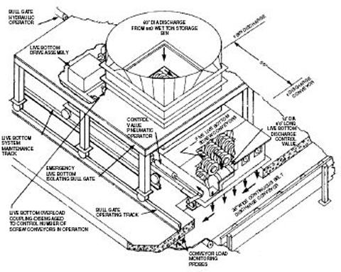 Storage Of Sewage Sludge And Biosolids