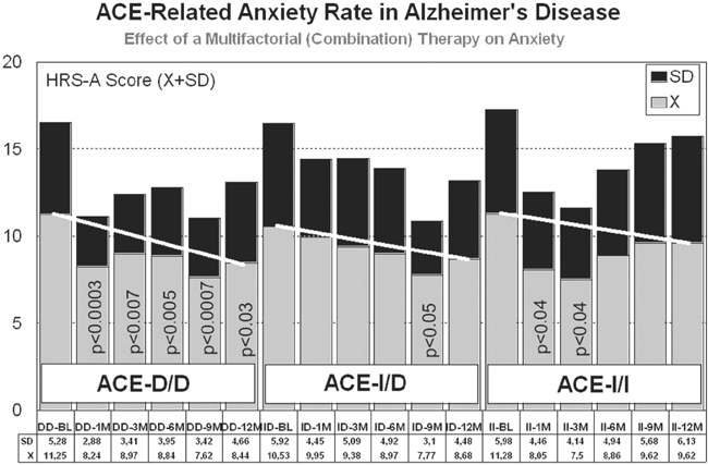 Pharmacogenomics in alzheimers disease springerlink open image in new window fandeluxe Choice Image
