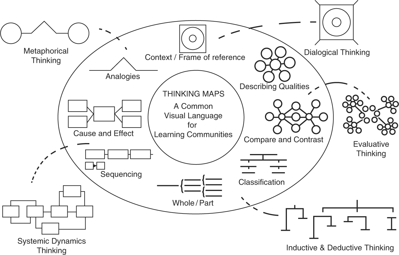 Thinking maps a visual language for learning springerlink fig 42 thinking maps as a common visual fandeluxe Images