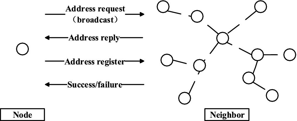 Address Allocation Scheme Based on Local MAC Address | SpringerLink