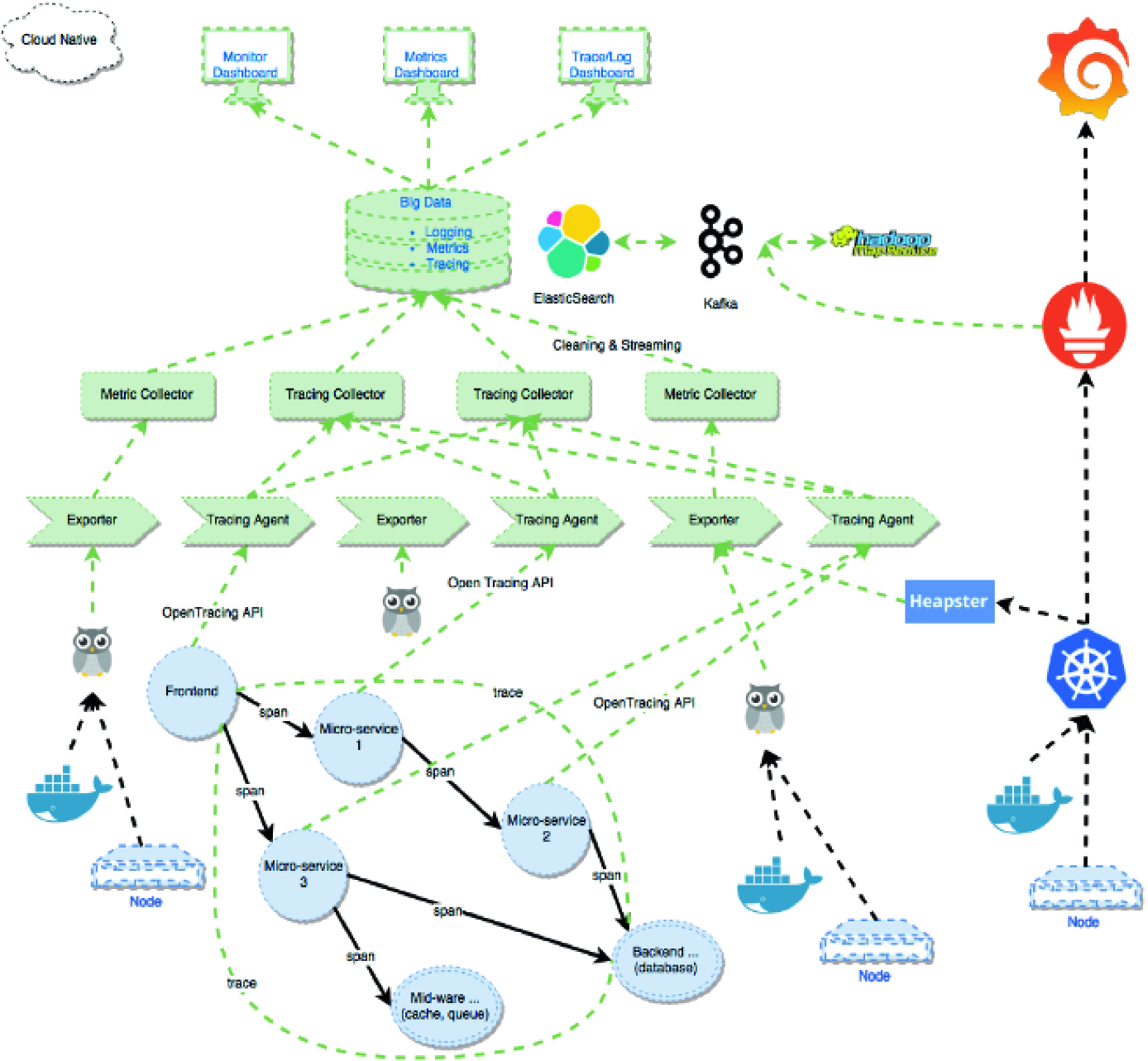 Distributed Monitoring System for Microservices-Based IoT Middleware