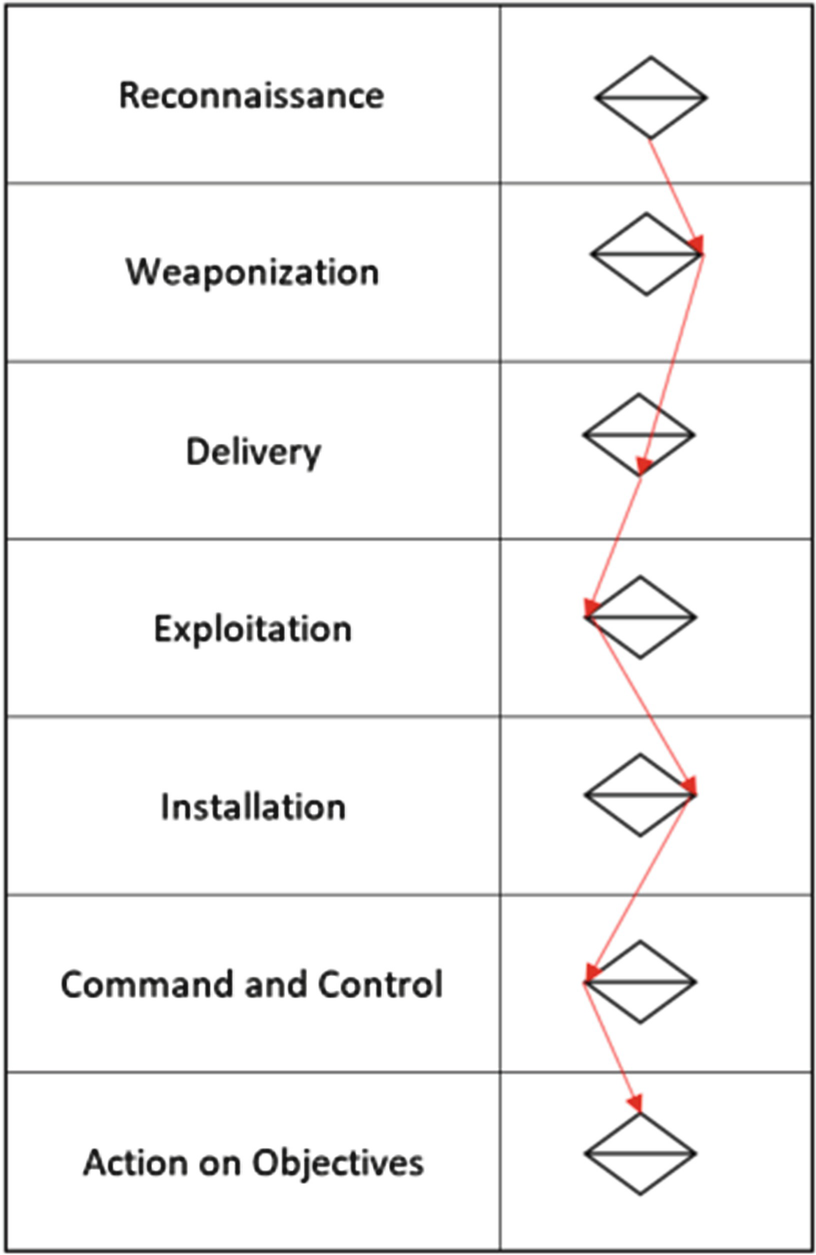 Analysis and Triage of Advanced Hacking Groups Targeting