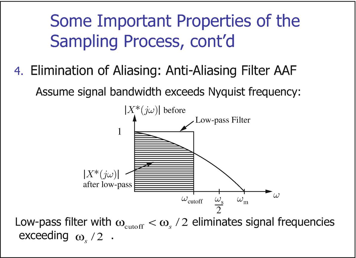 The Sampling Theorem and Aliasing | SpringerLink