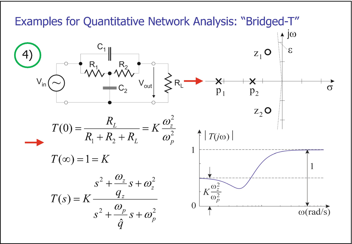 Some Key Points from Network Theory | SpringerLink