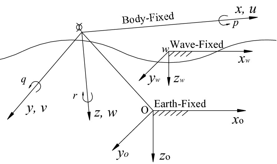 Bifurcation Analysis of Ship Motions in Steep Quartering