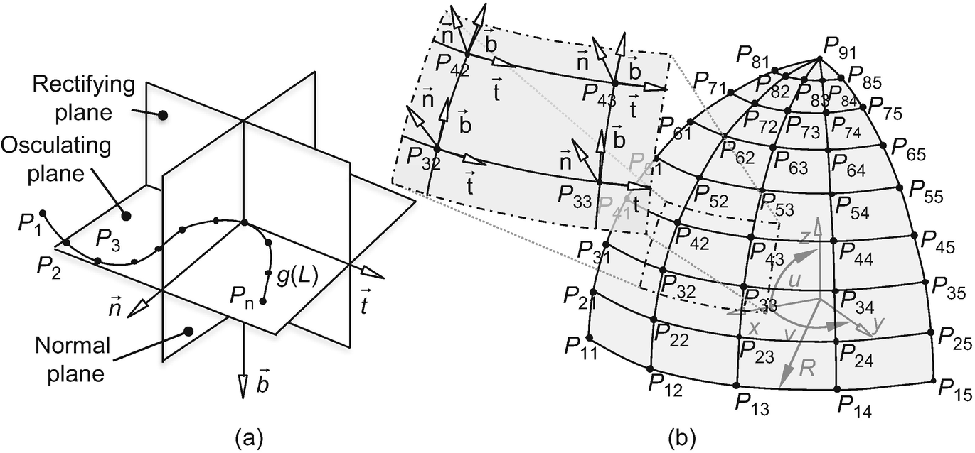 Selected Challenges in Realistic Multibody Modeling of
