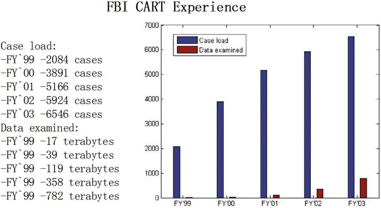 Introduction to Computer Forensics | SpringerLink