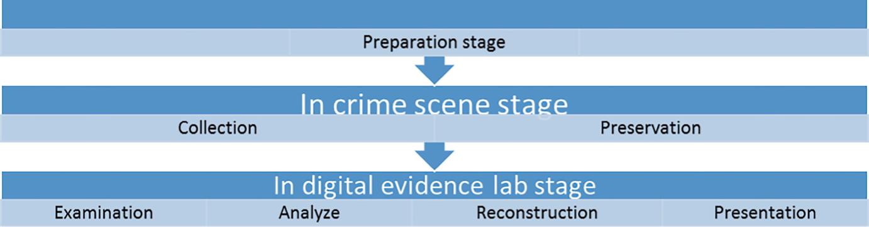 Introduction to Computer Forensics   SpringerLink