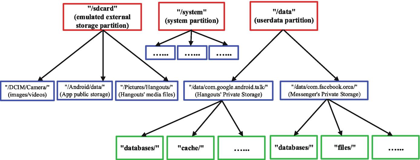 Android Forensics | SpringerLink