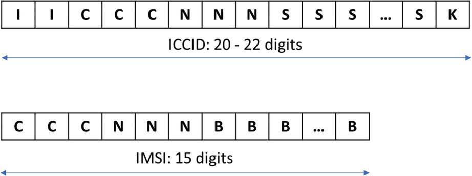 SIM Cards Forensics   SpringerLink