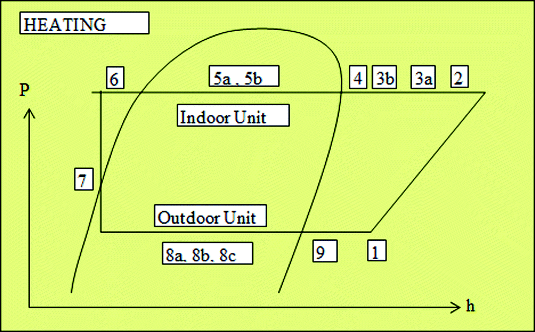 Detailed Performance Assessment of Variable Capacity Inverter-Driven