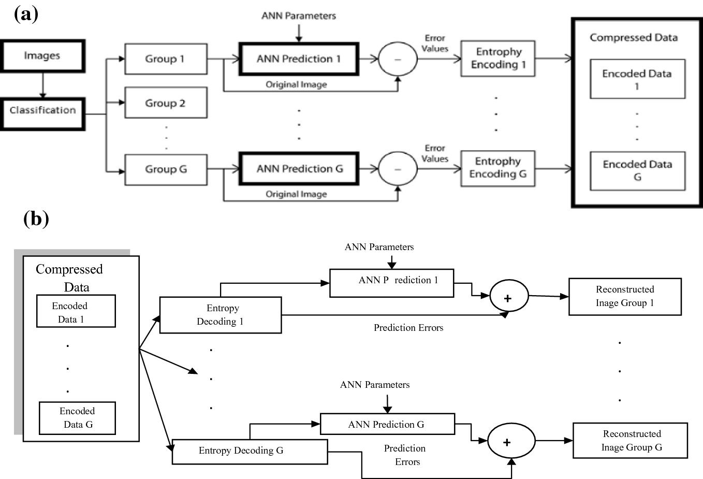 Prediction-Based Lossless Image Compression | SpringerLink