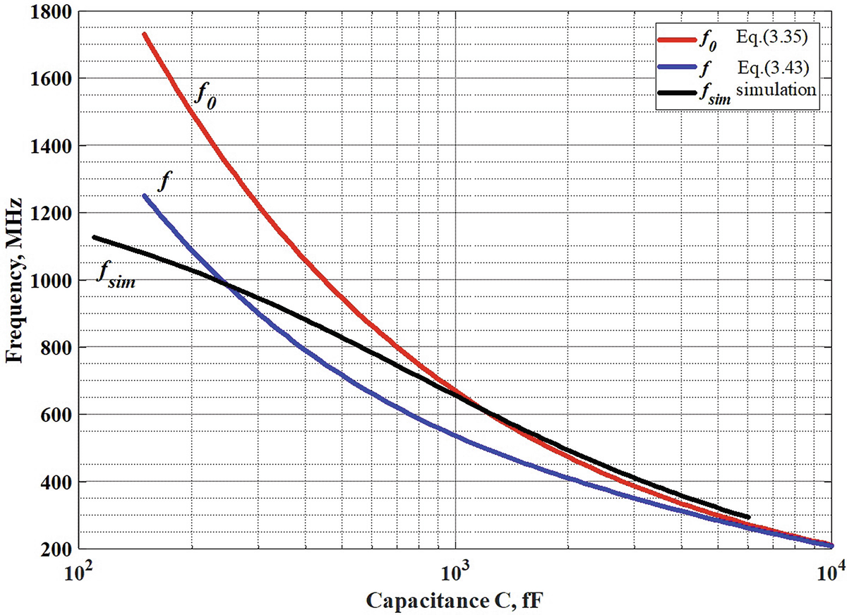 Van der Pol Oscillator | SpringerLink